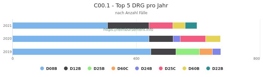 C00.1 Verteilung und Anzahl der zuordnungsrelevanten Fallpauschalen (DRG) zur Hauptdiagnose (ICD-10 Codes) pro Jahr