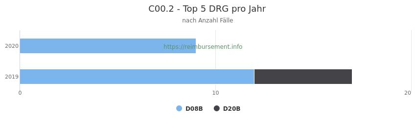C00.2 Verteilung und Anzahl der zuordnungsrelevanten Fallpauschalen (DRG) zur Hauptdiagnose (ICD-10 Codes) pro Jahr