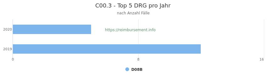 C00.3 Verteilung und Anzahl der zuordnungsrelevanten Fallpauschalen (DRG) zur Hauptdiagnose (ICD-10 Codes) pro Jahr