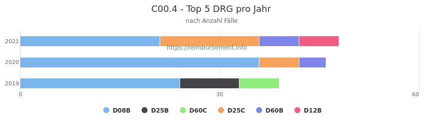 C00.4 Verteilung und Anzahl der zuordnungsrelevanten Fallpauschalen (DRG) zur Hauptdiagnose (ICD-10 Codes) pro Jahr