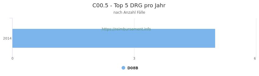 C00.5 Verteilung und Anzahl der zuordnungsrelevanten Fallpauschalen (DRG) zur Hauptdiagnose (ICD-10 Codes) pro Jahr