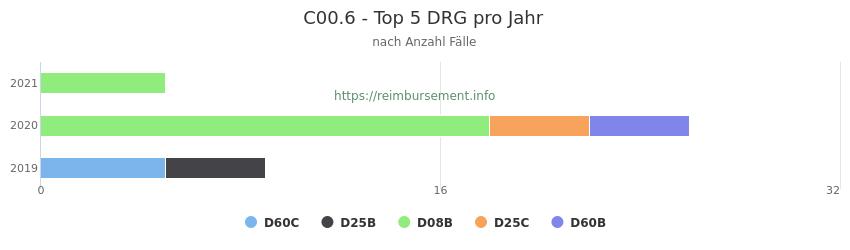 C00.6 Verteilung und Anzahl der zuordnungsrelevanten Fallpauschalen (DRG) zur Hauptdiagnose (ICD-10 Codes) pro Jahr