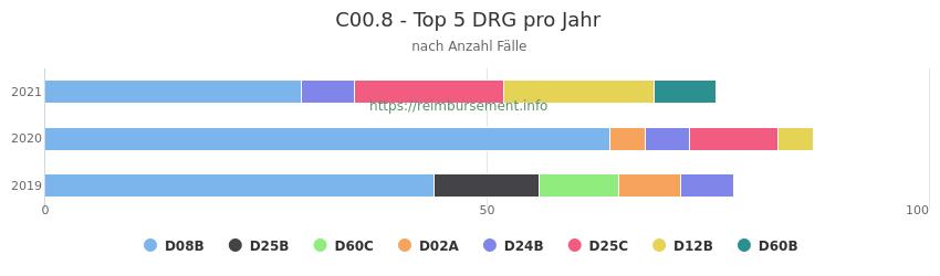 C00.8 Verteilung und Anzahl der zuordnungsrelevanten Fallpauschalen (DRG) zur Hauptdiagnose (ICD-10 Codes) pro Jahr