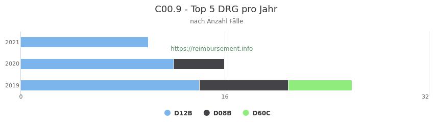 C00.9 Verteilung und Anzahl der zuordnungsrelevanten Fallpauschalen (DRG) zur Hauptdiagnose (ICD-10 Codes) pro Jahr