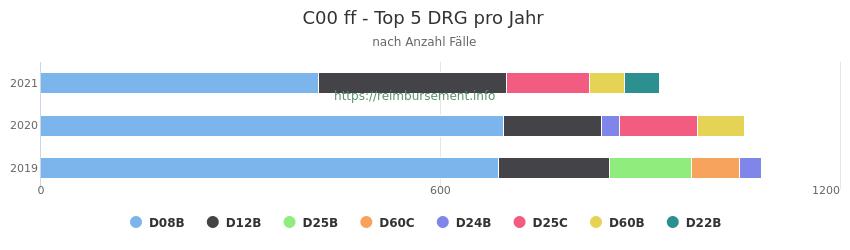 C00 Verteilung und Anzahl der zuordnungsrelevanten Fallpauschalen (DRG) zur Hauptdiagnose (ICD-10 Codes) pro Jahr