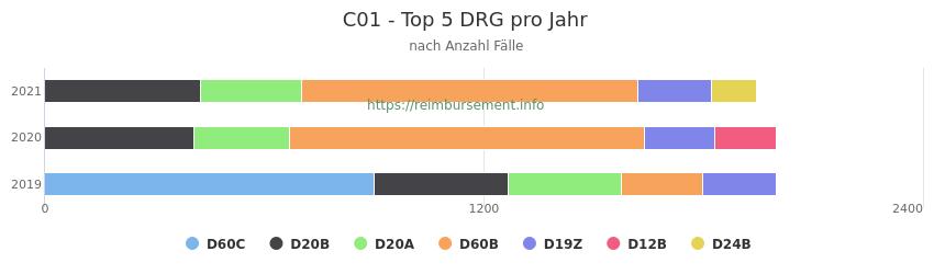 C01 Verteilung und Anzahl der zuordnungsrelevanten Fallpauschalen (DRG) zur Hauptdiagnose (ICD-10 Codes) pro Jahr