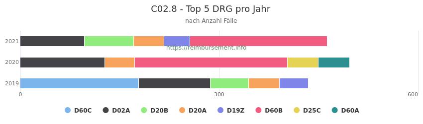 C02.8 Verteilung und Anzahl der zuordnungsrelevanten Fallpauschalen (DRG) zur Hauptdiagnose (ICD-10 Codes) pro Jahr