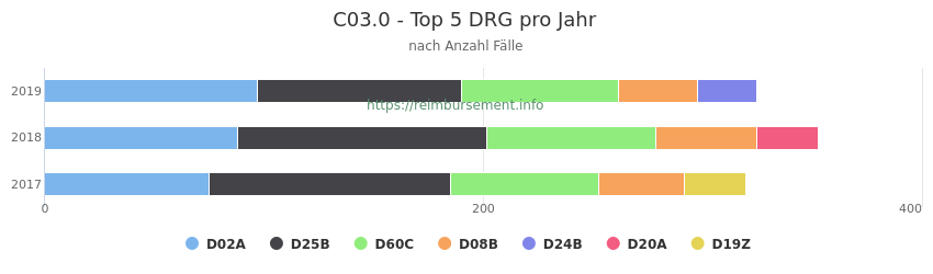 C03.0 Verteilung und Anzahl der zuordnungsrelevanten Fallpauschalen (DRG) zur Hauptdiagnose (ICD-10 Codes) pro Jahr