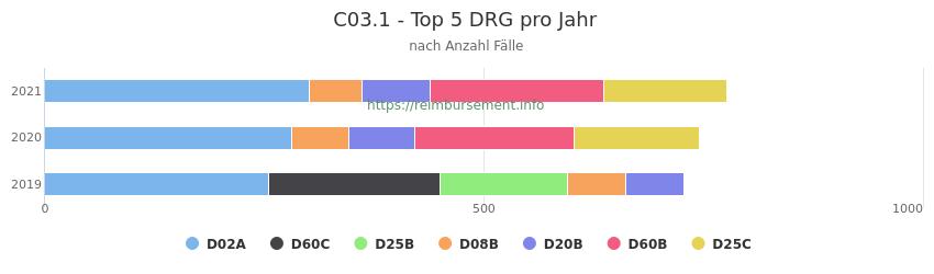 C03.1 Verteilung und Anzahl der zuordnungsrelevanten Fallpauschalen (DRG) zur Hauptdiagnose (ICD-10 Codes) pro Jahr