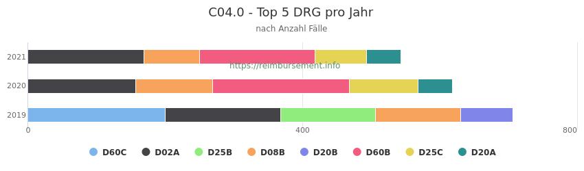 C04.0 Verteilung und Anzahl der zuordnungsrelevanten Fallpauschalen (DRG) zur Hauptdiagnose (ICD-10 Codes) pro Jahr