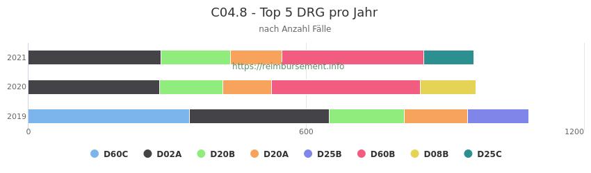 C04.8 Verteilung und Anzahl der zuordnungsrelevanten Fallpauschalen (DRG) zur Hauptdiagnose (ICD-10 Codes) pro Jahr