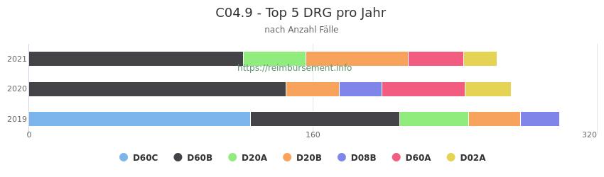 C04.9 Verteilung und Anzahl der zuordnungsrelevanten Fallpauschalen (DRG) zur Hauptdiagnose (ICD-10 Codes) pro Jahr