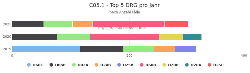 C05.1 Verteilung und Anzahl der zuordnungsrelevanten Fallpauschalen (DRG) zur Hauptdiagnose (ICD-10 Codes) pro Jahr