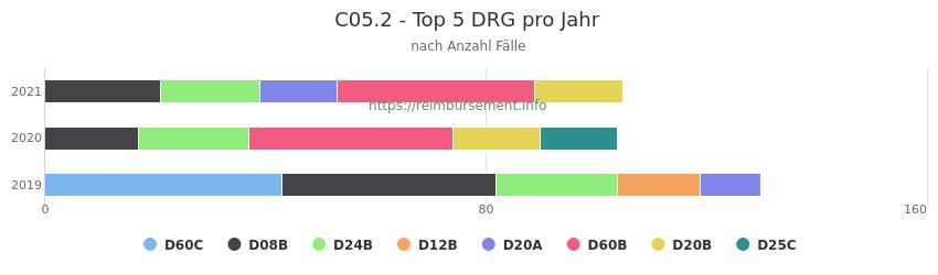 C05.2 Verteilung und Anzahl der zuordnungsrelevanten Fallpauschalen (DRG) zur Hauptdiagnose (ICD-10 Codes) pro Jahr