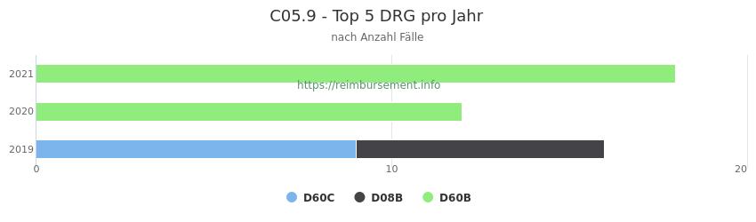 C05.9 Verteilung und Anzahl der zuordnungsrelevanten Fallpauschalen (DRG) zur Hauptdiagnose (ICD-10 Codes) pro Jahr