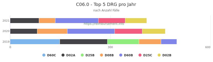 C06.0 Verteilung und Anzahl der zuordnungsrelevanten Fallpauschalen (DRG) zur Hauptdiagnose (ICD-10 Codes) pro Jahr