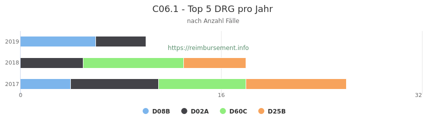 C06.1 Verteilung und Anzahl der zuordnungsrelevanten Fallpauschalen (DRG) zur Hauptdiagnose (ICD-10 Codes) pro Jahr
