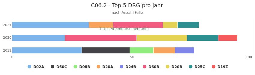 C06.2 Verteilung und Anzahl der zuordnungsrelevanten Fallpauschalen (DRG) zur Hauptdiagnose (ICD-10 Codes) pro Jahr