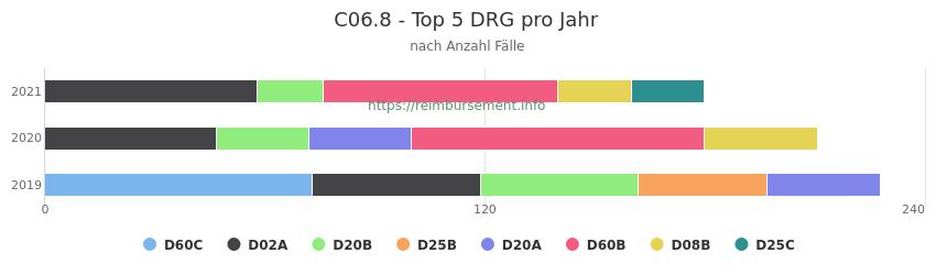 C06.8 Verteilung und Anzahl der zuordnungsrelevanten Fallpauschalen (DRG) zur Hauptdiagnose (ICD-10 Codes) pro Jahr