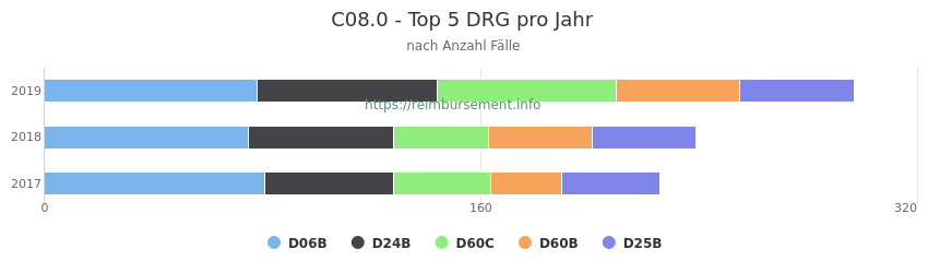 C08.0 Verteilung und Anzahl der zuordnungsrelevanten Fallpauschalen (DRG) zur Hauptdiagnose (ICD-10 Codes) pro Jahr