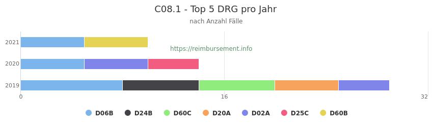 C08.1 Verteilung und Anzahl der zuordnungsrelevanten Fallpauschalen (DRG) zur Hauptdiagnose (ICD-10 Codes) pro Jahr