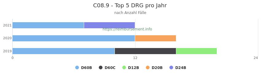 C08.9 Verteilung und Anzahl der zuordnungsrelevanten Fallpauschalen (DRG) zur Hauptdiagnose (ICD-10 Codes) pro Jahr