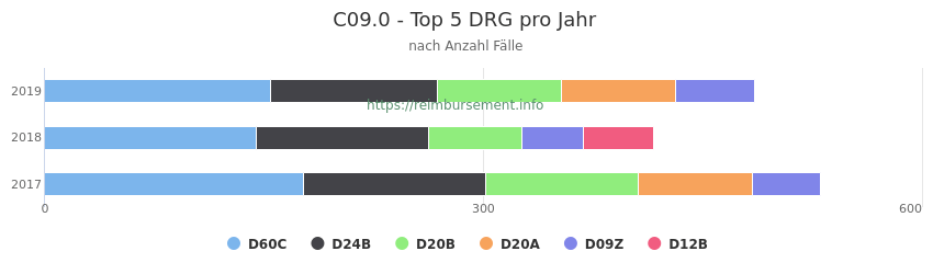 C09.0 Verteilung und Anzahl der zuordnungsrelevanten Fallpauschalen (DRG) zur Hauptdiagnose (ICD-10 Codes) pro Jahr