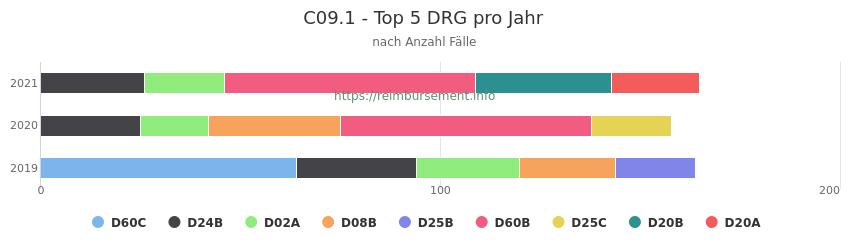 C09.1 Verteilung und Anzahl der zuordnungsrelevanten Fallpauschalen (DRG) zur Hauptdiagnose (ICD-10 Codes) pro Jahr