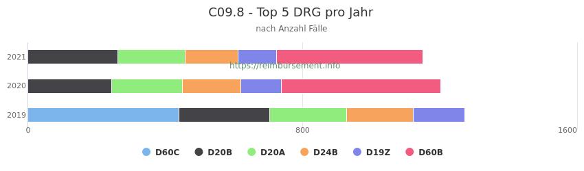 C09.8 Verteilung und Anzahl der zuordnungsrelevanten Fallpauschalen (DRG) zur Hauptdiagnose (ICD-10 Codes) pro Jahr