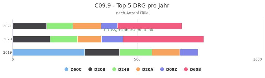 C09.9 Verteilung und Anzahl der zuordnungsrelevanten Fallpauschalen (DRG) zur Hauptdiagnose (ICD-10 Codes) pro Jahr