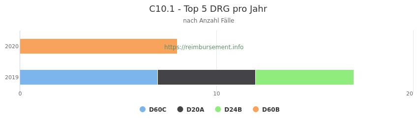 C10.1 Verteilung und Anzahl der zuordnungsrelevanten Fallpauschalen (DRG) zur Hauptdiagnose (ICD-10 Codes) pro Jahr