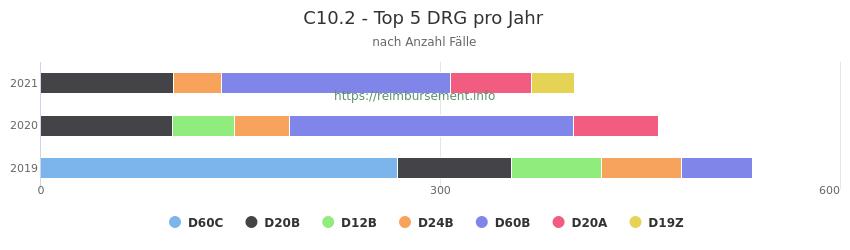 C10.2 Verteilung und Anzahl der zuordnungsrelevanten Fallpauschalen (DRG) zur Hauptdiagnose (ICD-10 Codes) pro Jahr