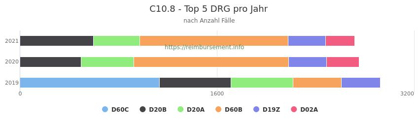 C10.8 Verteilung und Anzahl der zuordnungsrelevanten Fallpauschalen (DRG) zur Hauptdiagnose (ICD-10 Codes) pro Jahr