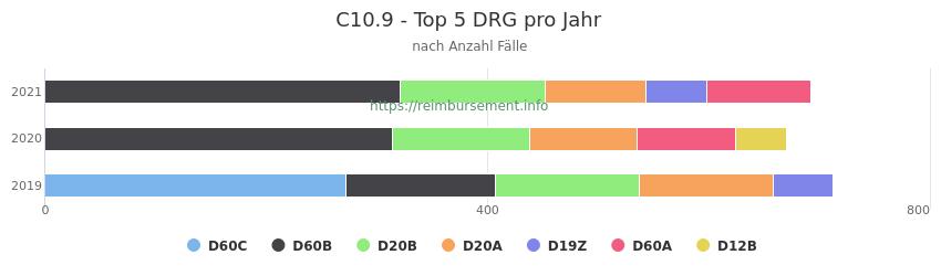 C10.9 Verteilung und Anzahl der zuordnungsrelevanten Fallpauschalen (DRG) zur Hauptdiagnose (ICD-10 Codes) pro Jahr