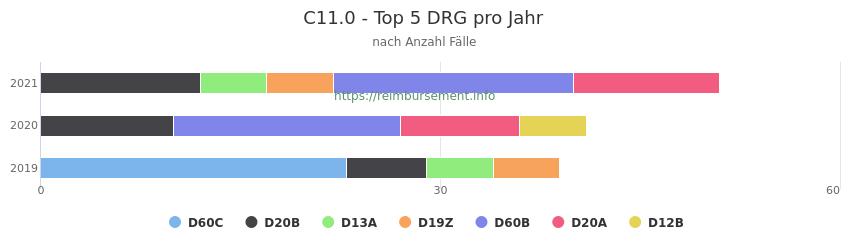 C11.0 Verteilung und Anzahl der zuordnungsrelevanten Fallpauschalen (DRG) zur Hauptdiagnose (ICD-10 Codes) pro Jahr