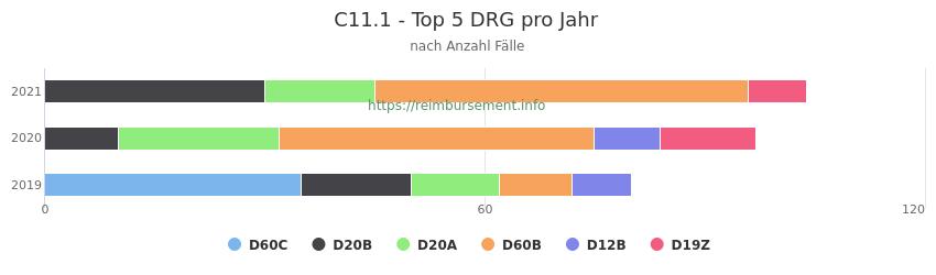 C11.1 Verteilung und Anzahl der zuordnungsrelevanten Fallpauschalen (DRG) zur Hauptdiagnose (ICD-10 Codes) pro Jahr