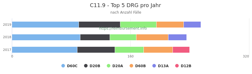 C11.9 Verteilung und Anzahl der zuordnungsrelevanten Fallpauschalen (DRG) zur Hauptdiagnose (ICD-10 Codes) pro Jahr