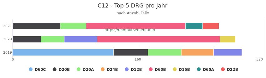 C12 Verteilung und Anzahl der zuordnungsrelevanten Fallpauschalen (DRG) zur Hauptdiagnose (ICD-10 Codes) pro Jahr