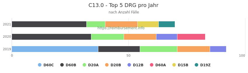 C13.0 Verteilung und Anzahl der zuordnungsrelevanten Fallpauschalen (DRG) zur Hauptdiagnose (ICD-10 Codes) pro Jahr