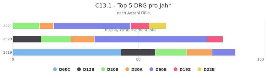 C13.1 Verteilung und Anzahl der zuordnungsrelevanten Fallpauschalen (DRG) zur Hauptdiagnose (ICD-10 Codes) pro Jahr