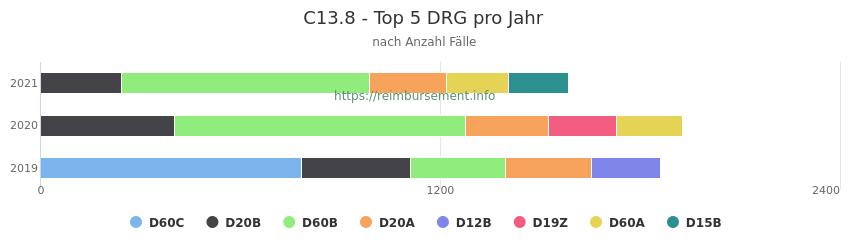 C13.8 Verteilung und Anzahl der zuordnungsrelevanten Fallpauschalen (DRG) zur Hauptdiagnose (ICD-10 Codes) pro Jahr