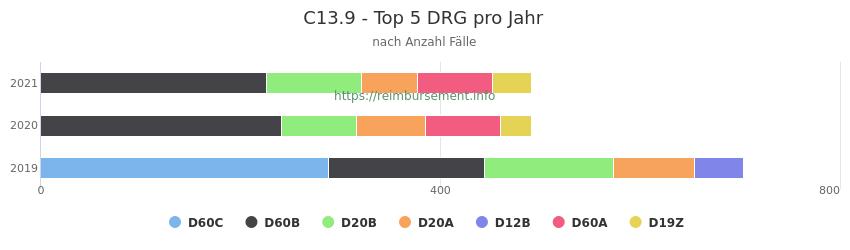 C13.9 Verteilung und Anzahl der zuordnungsrelevanten Fallpauschalen (DRG) zur Hauptdiagnose (ICD-10 Codes) pro Jahr