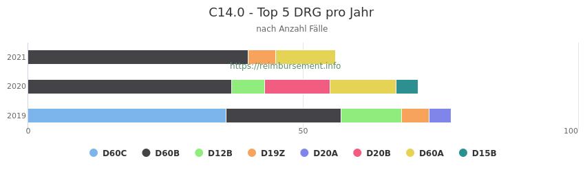 C14.0 Verteilung und Anzahl der zuordnungsrelevanten Fallpauschalen (DRG) zur Hauptdiagnose (ICD-10 Codes) pro Jahr