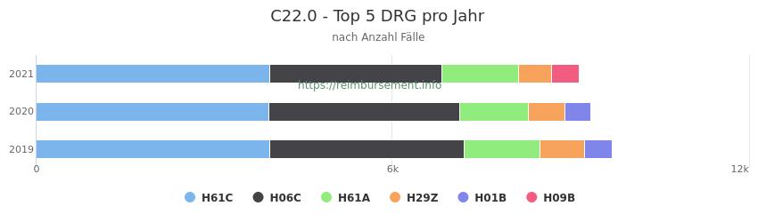 C22.0 Verteilung und Anzahl der zuordnungsrelevanten Fallpauschalen (DRG) zur Hauptdiagnose (ICD-10 Codes) pro Jahr