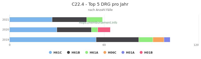 C22.4 Verteilung und Anzahl der zuordnungsrelevanten Fallpauschalen (DRG) zur Hauptdiagnose (ICD-10 Codes) pro Jahr