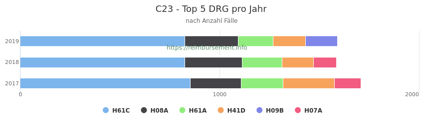 C23 Verteilung und Anzahl der zuordnungsrelevanten Fallpauschalen (DRG) zur Hauptdiagnose (ICD-10 Codes) pro Jahr