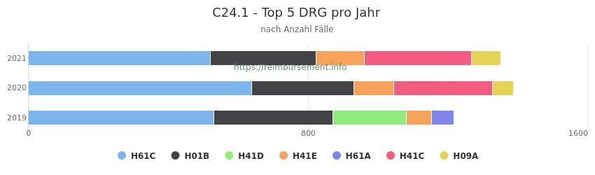 C24.1 Verteilung und Anzahl der zuordnungsrelevanten Fallpauschalen (DRG) zur Hauptdiagnose (ICD-10 Codes) pro Jahr