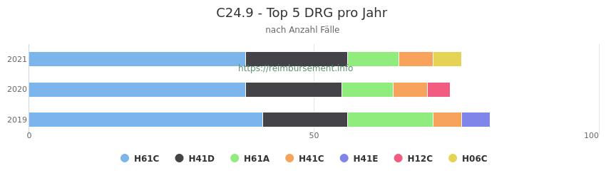 C24.9 Verteilung und Anzahl der zuordnungsrelevanten Fallpauschalen (DRG) zur Hauptdiagnose (ICD-10 Codes) pro Jahr