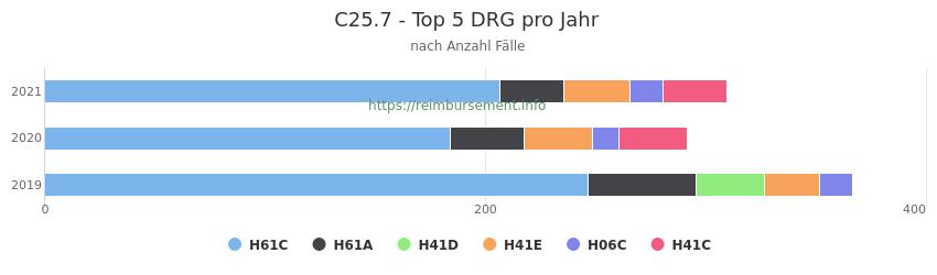 C25.7 Verteilung und Anzahl der zuordnungsrelevanten Fallpauschalen (DRG) zur Hauptdiagnose (ICD-10 Codes) pro Jahr