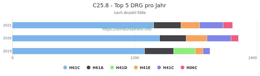 C25.8 Verteilung und Anzahl der zuordnungsrelevanten Fallpauschalen (DRG) zur Hauptdiagnose (ICD-10 Codes) pro Jahr